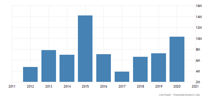 gambia imports pakistan