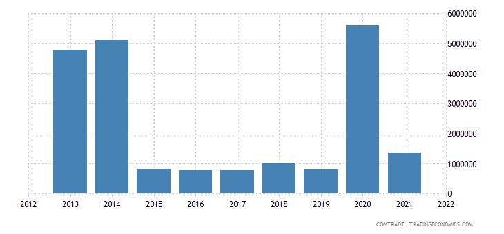 gambia imports switzerland