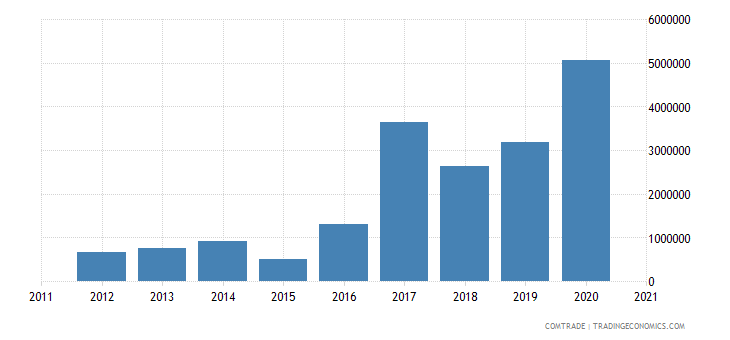 gambia imports turkey iron steel