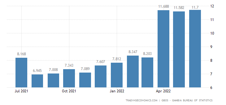 Gambia Inflation Rate