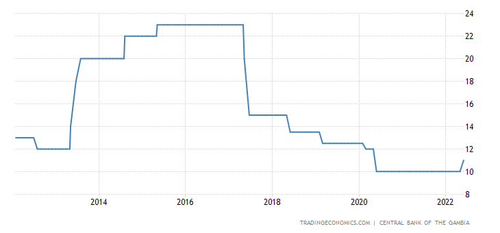 Gambia Interest Rate