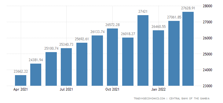 Gambia Money Supply M0