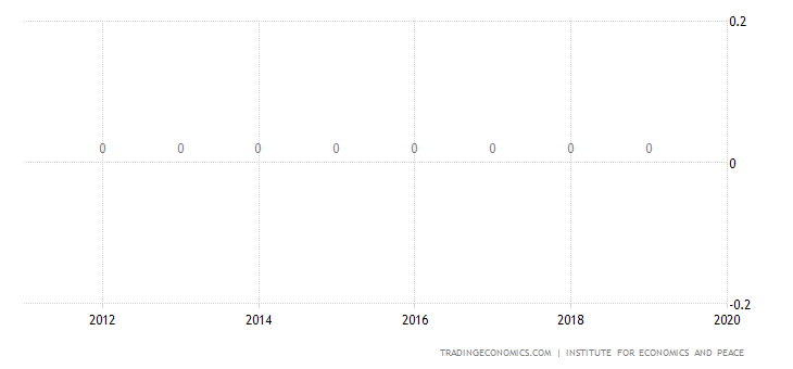 Gambia Terrorism Index