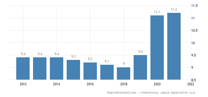 Gambia Unemployment Rate