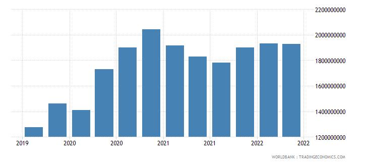 georgia 01_cross border loans from bis reporting banks wb data
