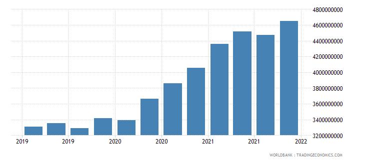 georgia 06_multilateral loans total wb data