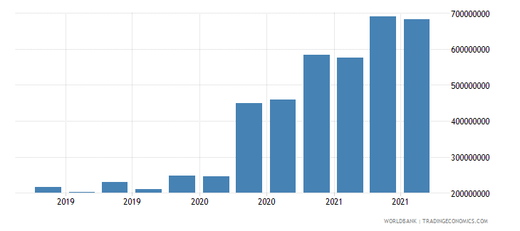 georgia 07_multilateral loans imf wb data