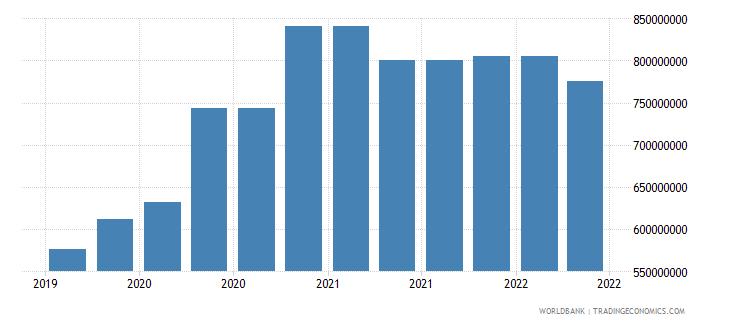 georgia 09_insured export credit exposures berne union wb data