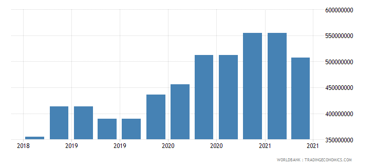 georgia 10_insured export credit exposures short term bu wb data