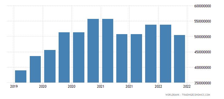 georgia 10_insured export credit exposures short term bu wb data