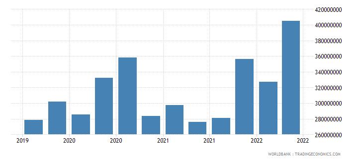 georgia 12_liabilities to bis banks cons  short term wb data