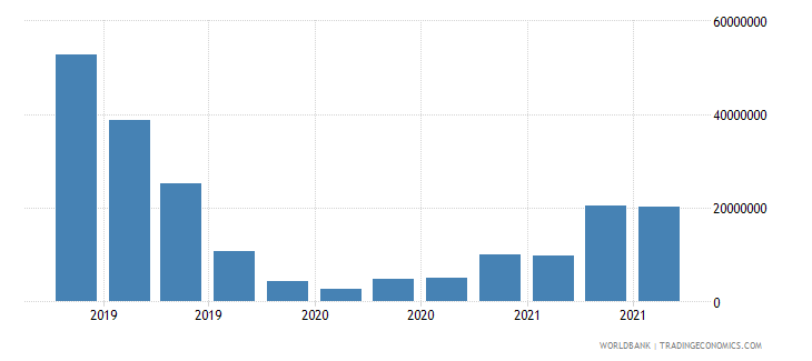 georgia 13_multilateral loans imf short term wb data