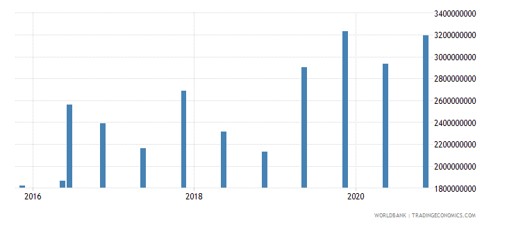 georgia 14_debt securities held by nonresidents wb data