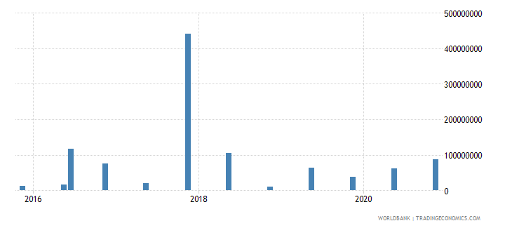 georgia 15_debt securities held by nonresidents total short term wb data