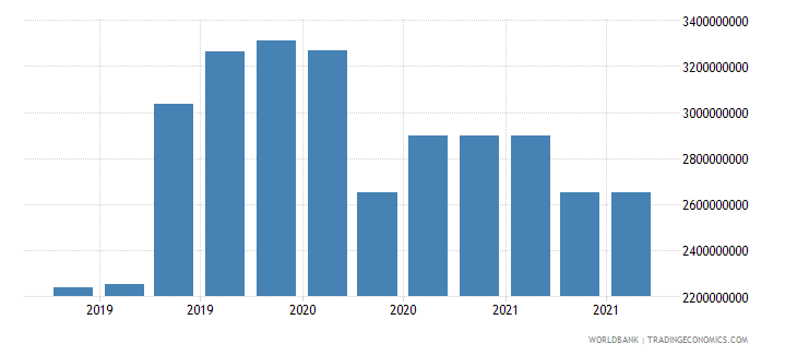 georgia 16_international debt securities all maturities wb data
