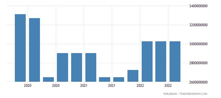 georgia 16_international debt securities all maturities wb data