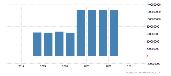 georgia 18_international debt securities short term wb data
