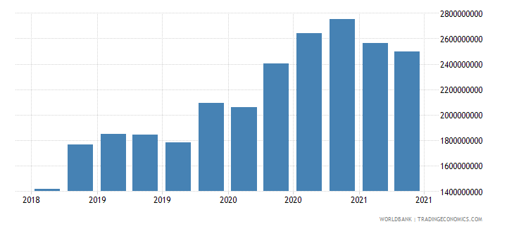 georgia 22_liabilities to bis banks locational total wb data