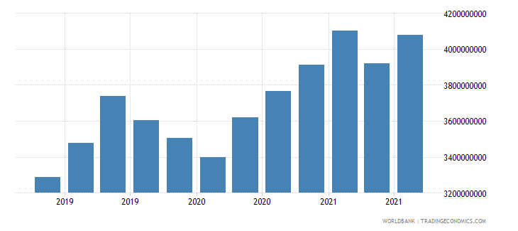 georgia 24_international reserves excluding gold wb data