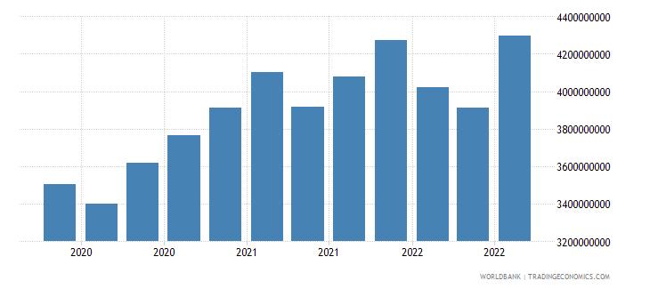 georgia 24_international reserves excluding gold wb data