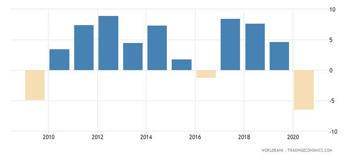 georgia adjusted net national income per capita annual percent growth wb data