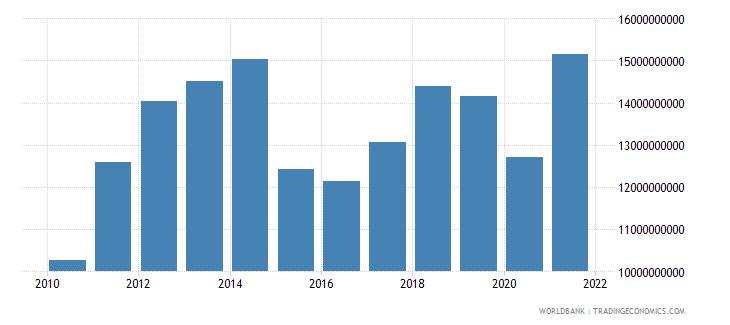 georgia adjusted net national income us dollar wb data