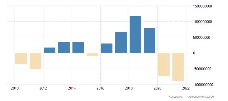 georgia adjusted net savings excluding particulate emission damage us dollar wb data