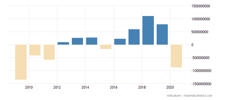 georgia adjusted net savings including particulate emission damage us dollar wb data