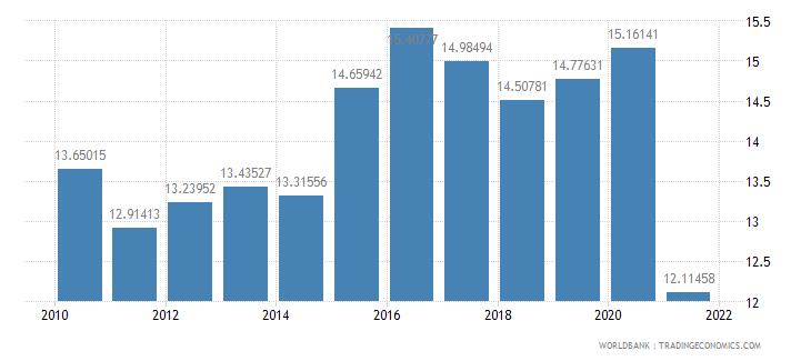georgia adjusted savings consumption of fixed capital percent of gni wb data