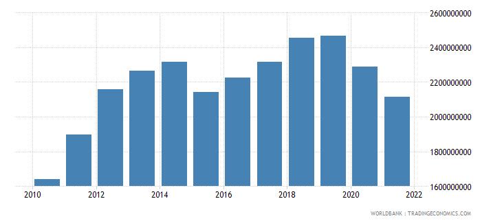 georgia adjusted savings consumption of fixed capital us dollar wb data