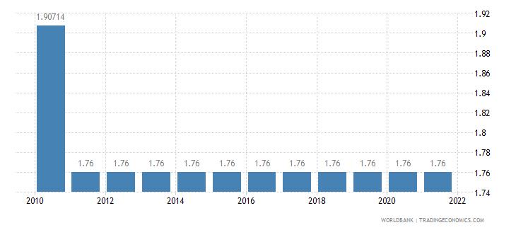 georgia adjusted savings education expenditure percent of gni wb data
