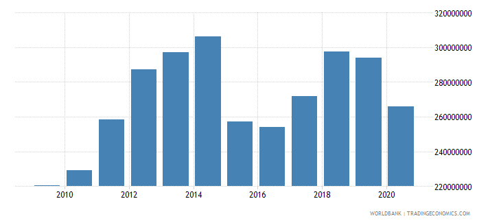 georgia adjusted savings education expenditure us dollar wb data