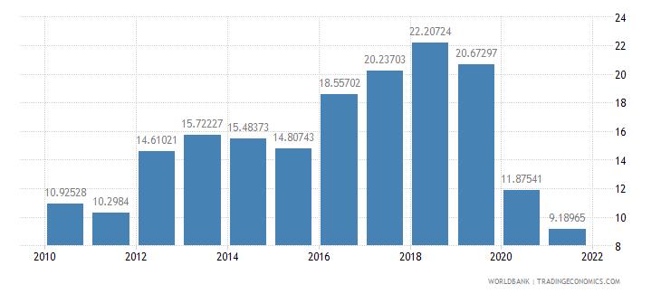 georgia adjusted savings gross savings percent of gni wb data