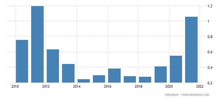 georgia adjusted savings mineral depletion percent of gni wb data