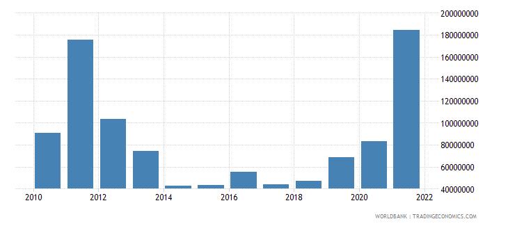 georgia adjusted savings mineral depletion us dollar wb data