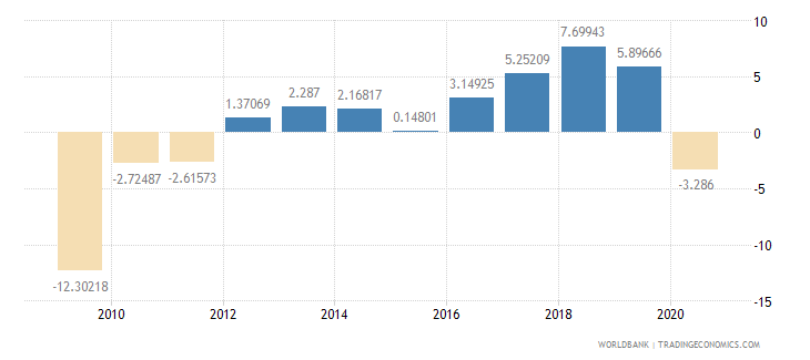 georgia adjusted savings net national savings percent of gni wb data