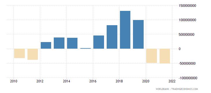 georgia adjusted savings net national savings us dollar wb data