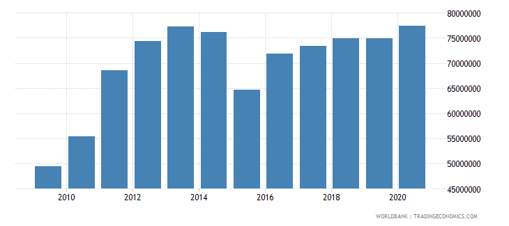 georgia adjusted savings particulate emission damage us dollar wb data
