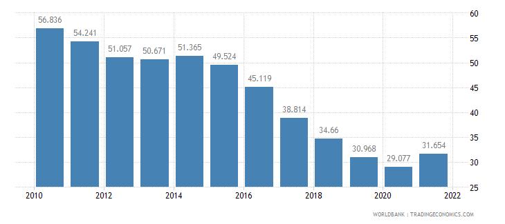 georgia adolescent fertility rate births per 1 000 women ages 15 19 wb data