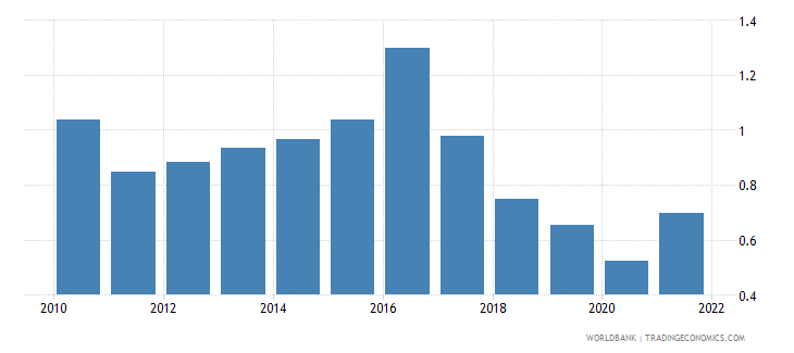 georgia agricultural raw materials exports percent of merchandise exports wb data