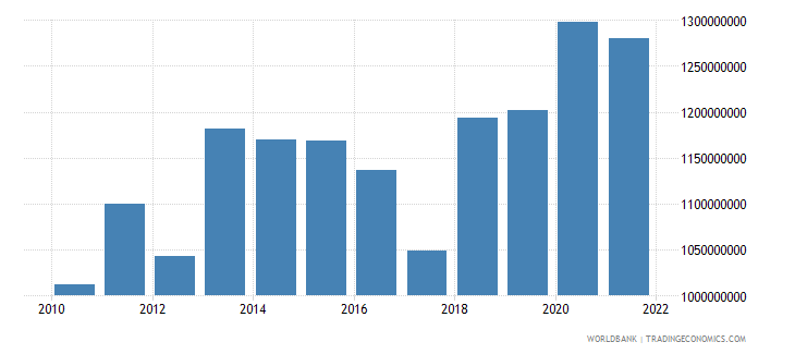georgia agriculture value added constant 2000 us dollar wb data