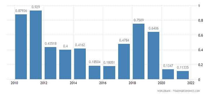 georgia air transport freight million ton km wb data