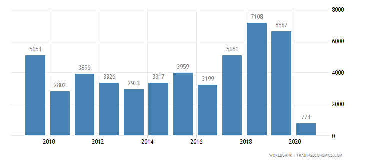 georgia air transport registered carrier departures worldwide wb data