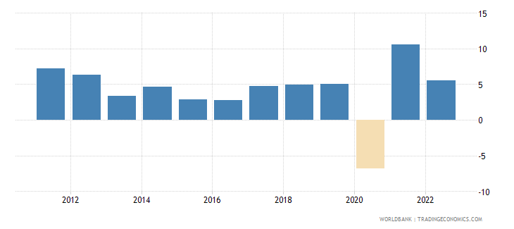 georgia annual percentage growth rate of gdp at market prices based on constant 2010 us dollars  wb data