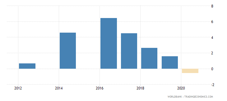 georgia annualized growth in survey mean consumption or income per capita bottom 40percent percent based on 2005 ppp wb data