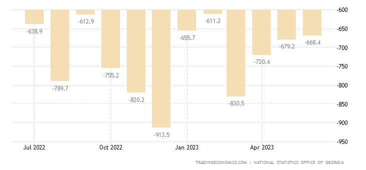 Georgia Balance of Trade