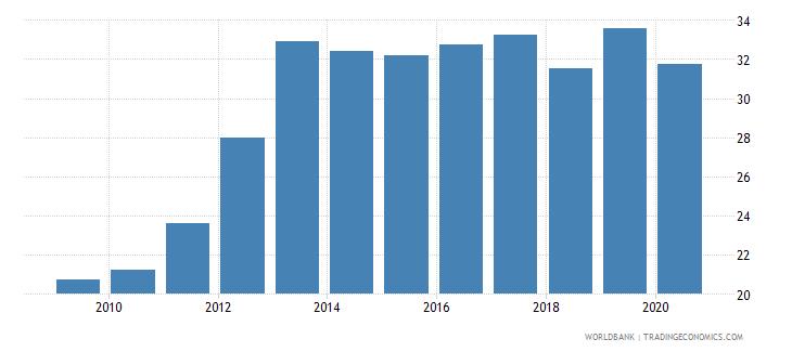 georgia bank branches per 100000 adults wb data