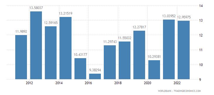georgia bank capital to assets ratio percent wb data