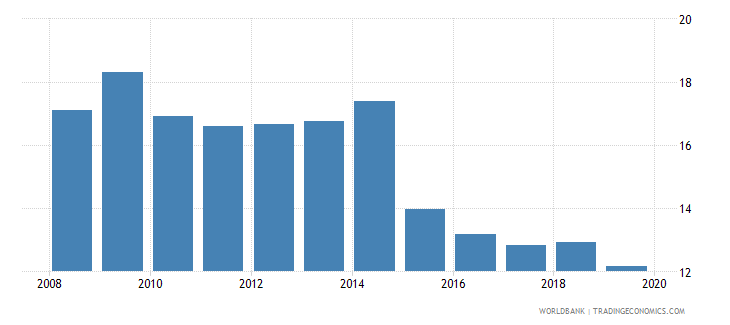 georgia bank capital to total assets percent wb data