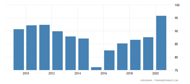 georgia bank concentration percent wb data